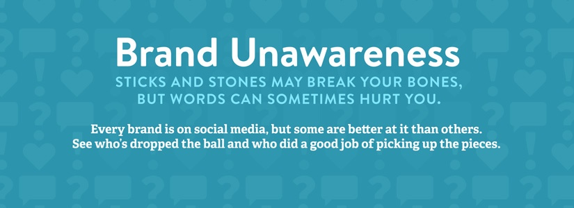 Brand Unawareness